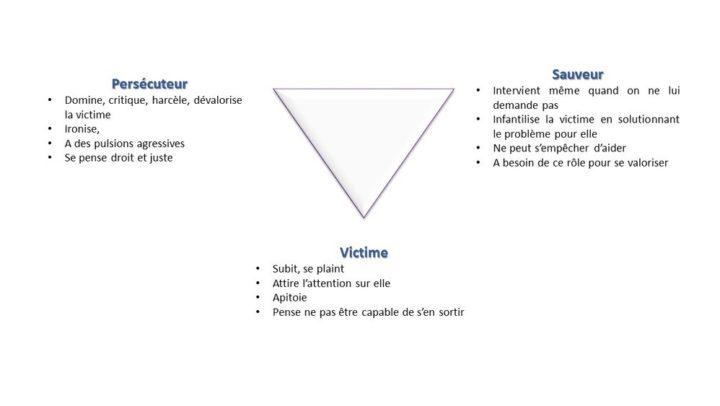 Du triangle dramatique et dépressif au circuit créatif via le triangle thérapeutique et pronominal des trois          « S'A ».